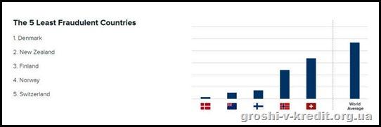 В яких країнах небезпечно купувати в Інтернеті.