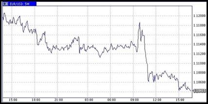 Що буде з курсом євро найближчим часом