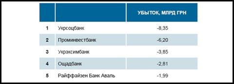Топ-5 банків за прибутоком та втратами за результатами першого півріччя